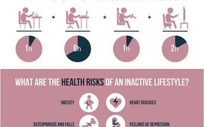 Sitting Disease, Is It Possible to Overcome?